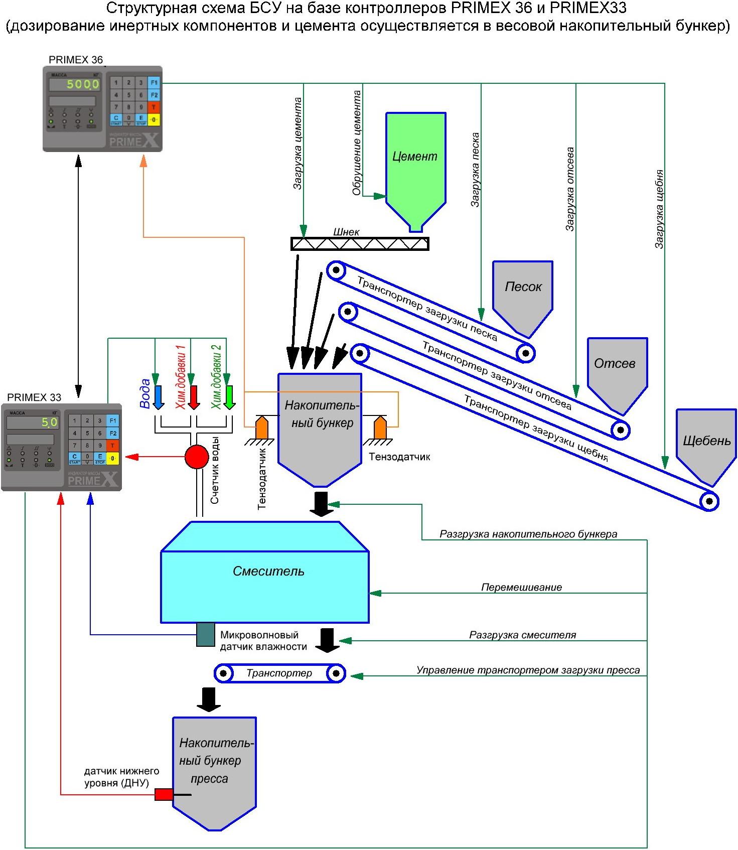 Схемы технологического процесса производства бетона
